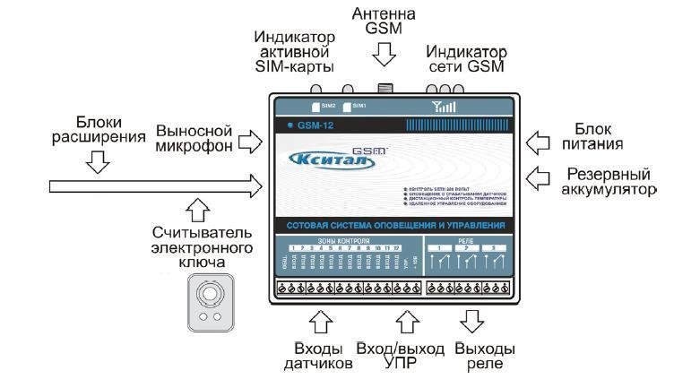 кситал gsm-8t инструкция ошибки